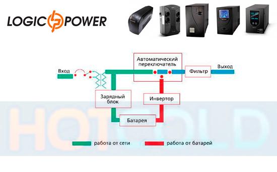 Линейно-интерактивные ИБП «LogicPower»