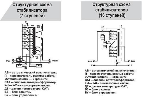 структурная схема Volter СНПТО