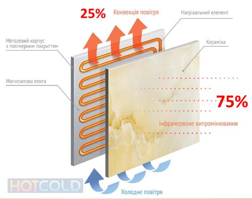 Тепло-волновой обогреватель